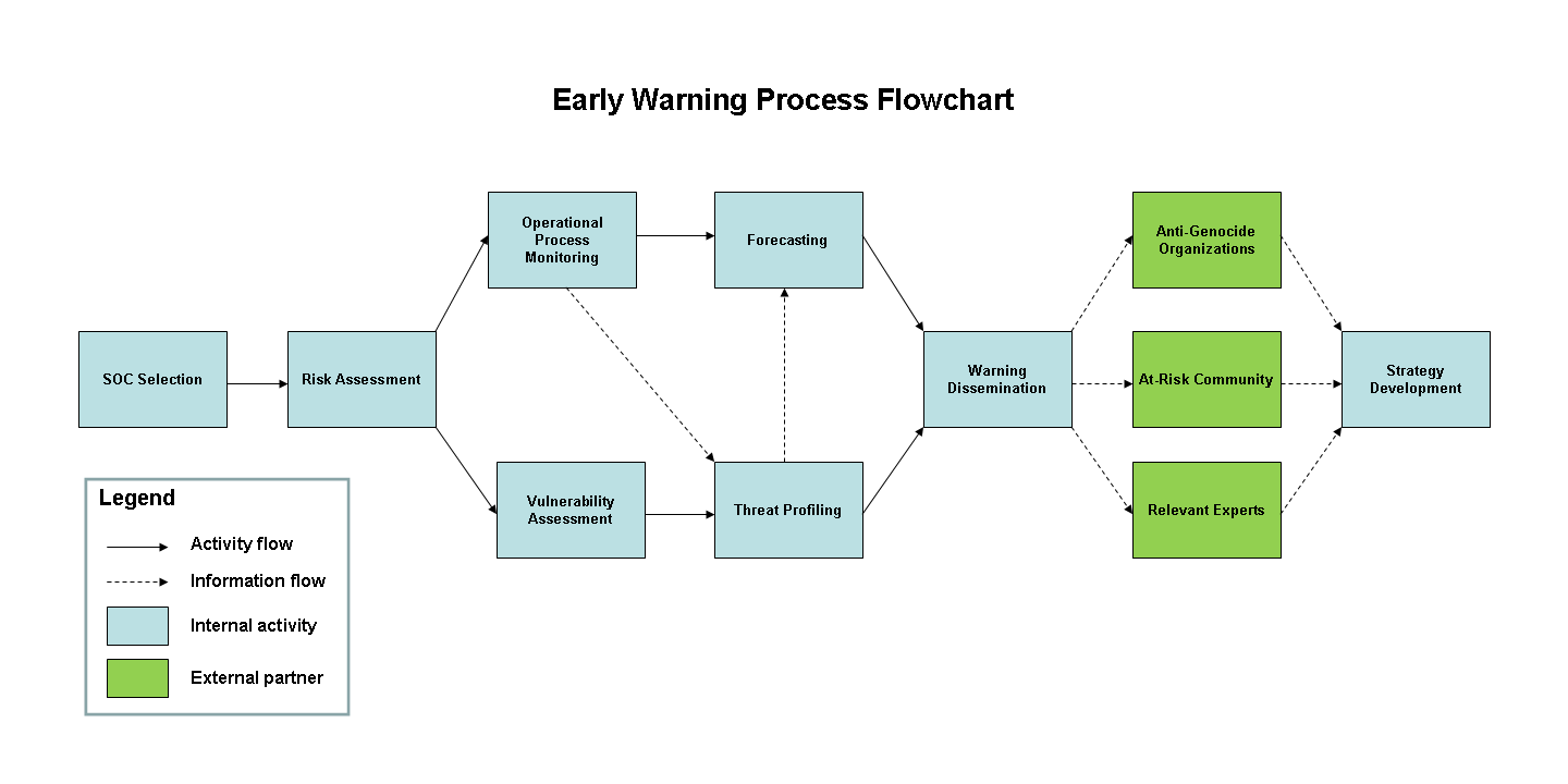 Mapping the early warning process